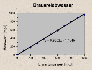 http://www.ib-mr.at/uploads/images/brauereiabwasser.jpg