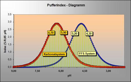 http://www.ib-mr.at/uploads/images/ffs_pufferdiagramm.jpg